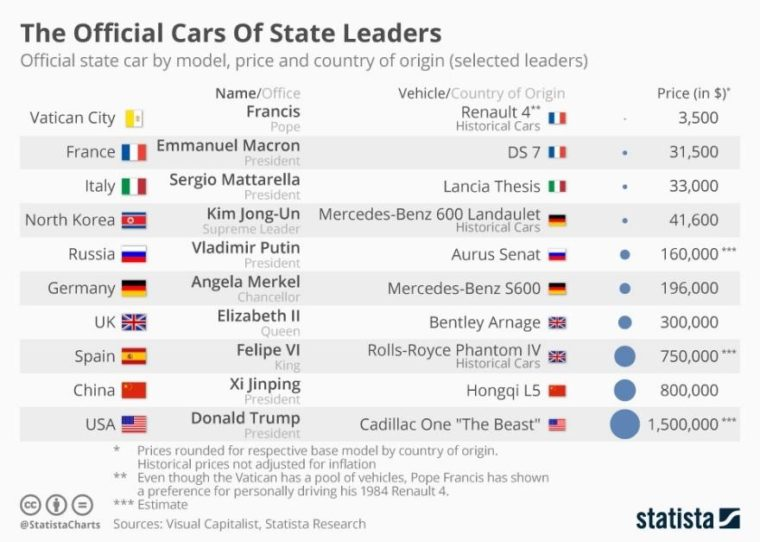 official cars of state leaders