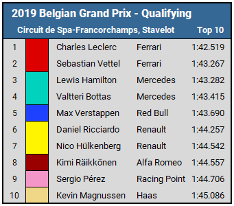 2019 Belgian GP Qualifying Results