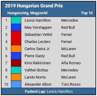 2019 Hungarian GP Top 10 Results