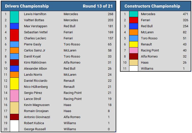2019 Belgian GP Championship Standings