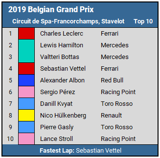 2019 Belgian GP Top 10 Results