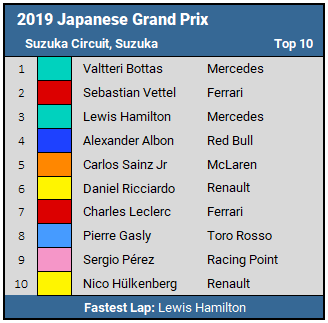 2019 Japanese GP Top 10 Results
