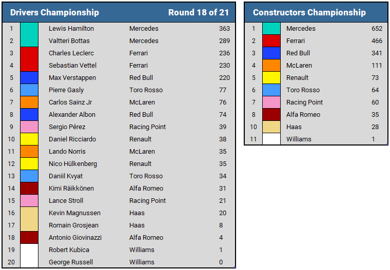 2019 Mexican GP Championship Standings