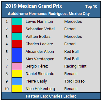 2019 Mexican GP Top 10 Results