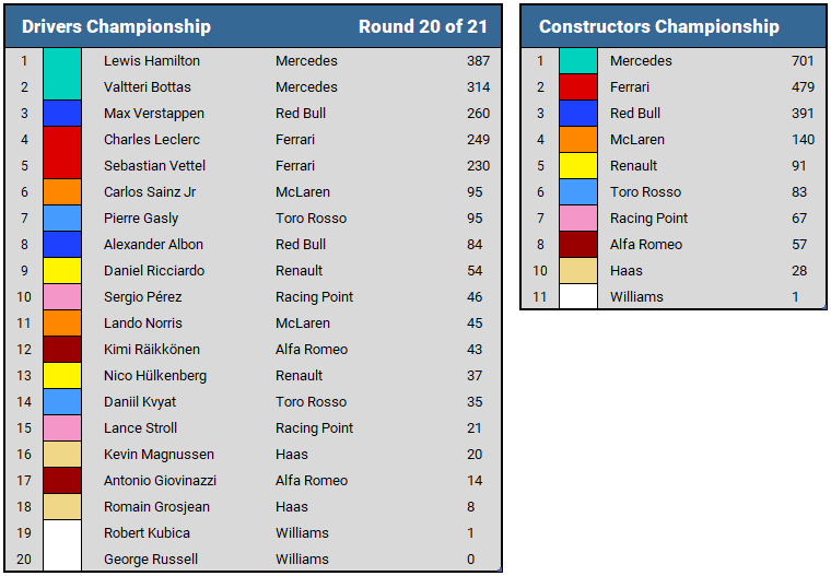 2019 Brazilian GP Championship Standings
