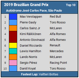 2019 Brazilian GP Top 10 Results