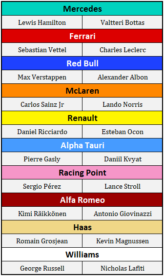 Official 2020 Formula 1 Driver Lineup The News Wheel