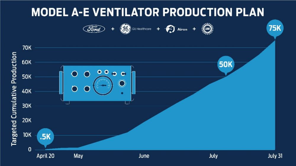 Ford Model A-E ventilator production timeline
