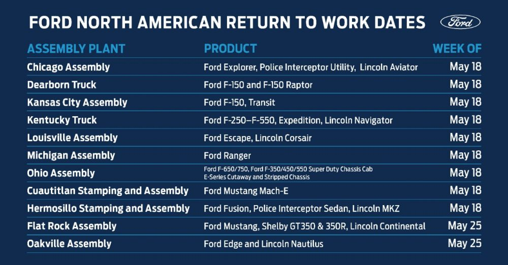 Ford North American manufacturing reboot schedule