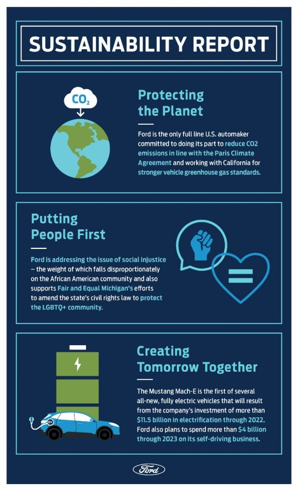 2020 Ford Sustainability Report