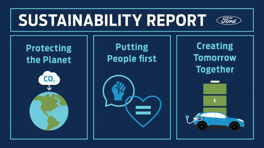 2020 Ford Sustainability Report | Ford Will Become Carbon Neutral by 2050