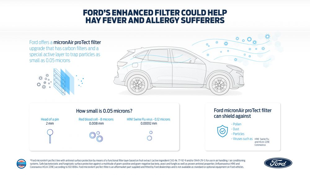 Ford Offers New Air Filter That Could Help Hay Fever and Allergy Sufferers