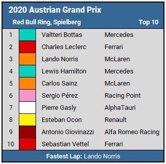 2020 Austrian GP Top 10