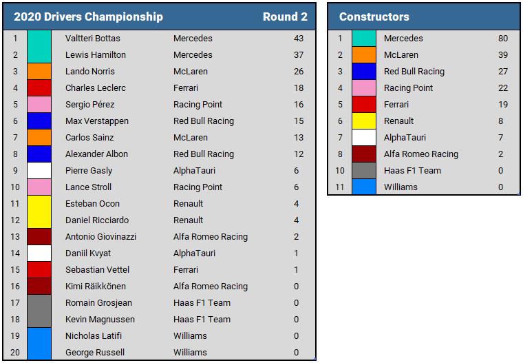 2020 F1 Championship Standings Round 2