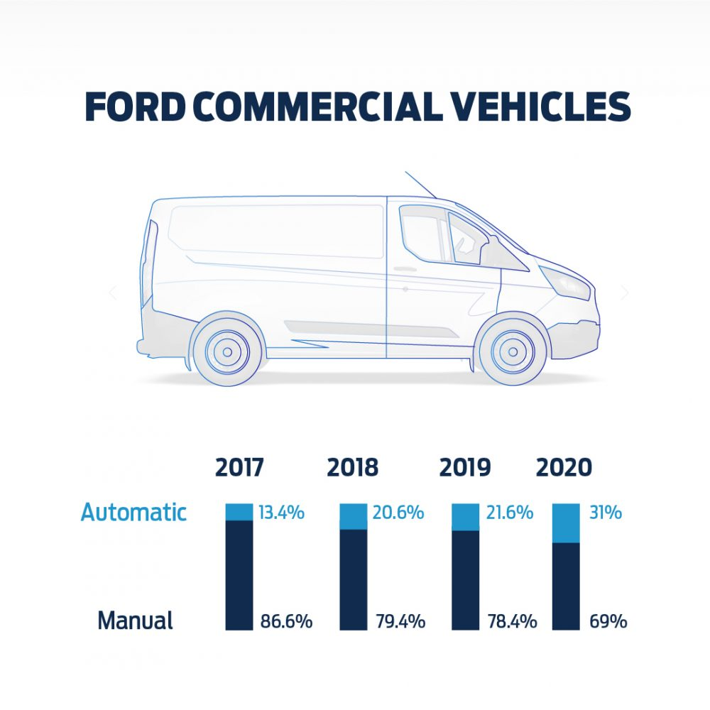Ford manual transmissions Europe