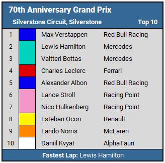 70th Anniversary Grand Prix top 10 results