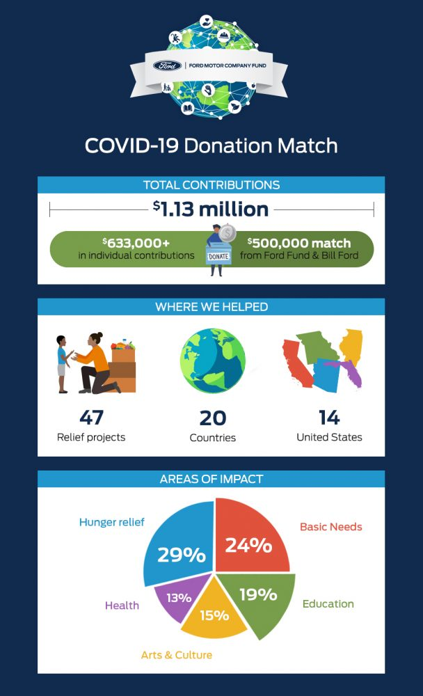 COVID-19 Donation Match Program Infographic