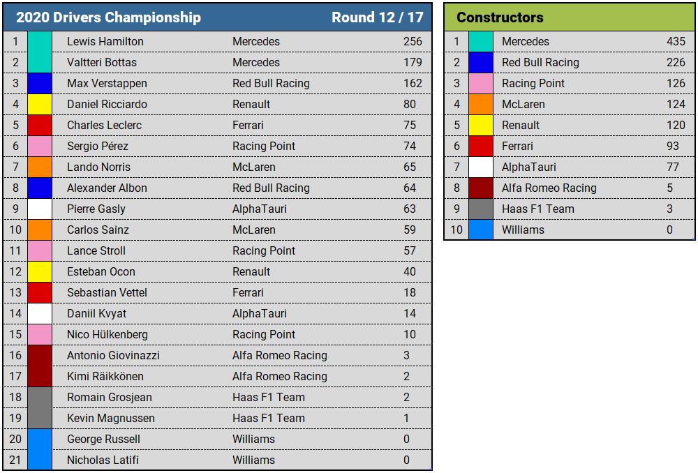2020 Portuguese Grand Prix Championship Standings