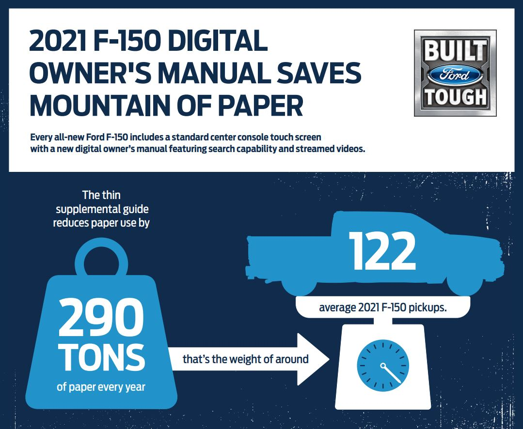 2021 Ford F-150 digital manual infographic