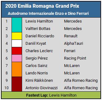 2020 Emilia Romagna Grand Prix top 10