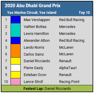 2020 Abu Dhabi Grand Prix top 10