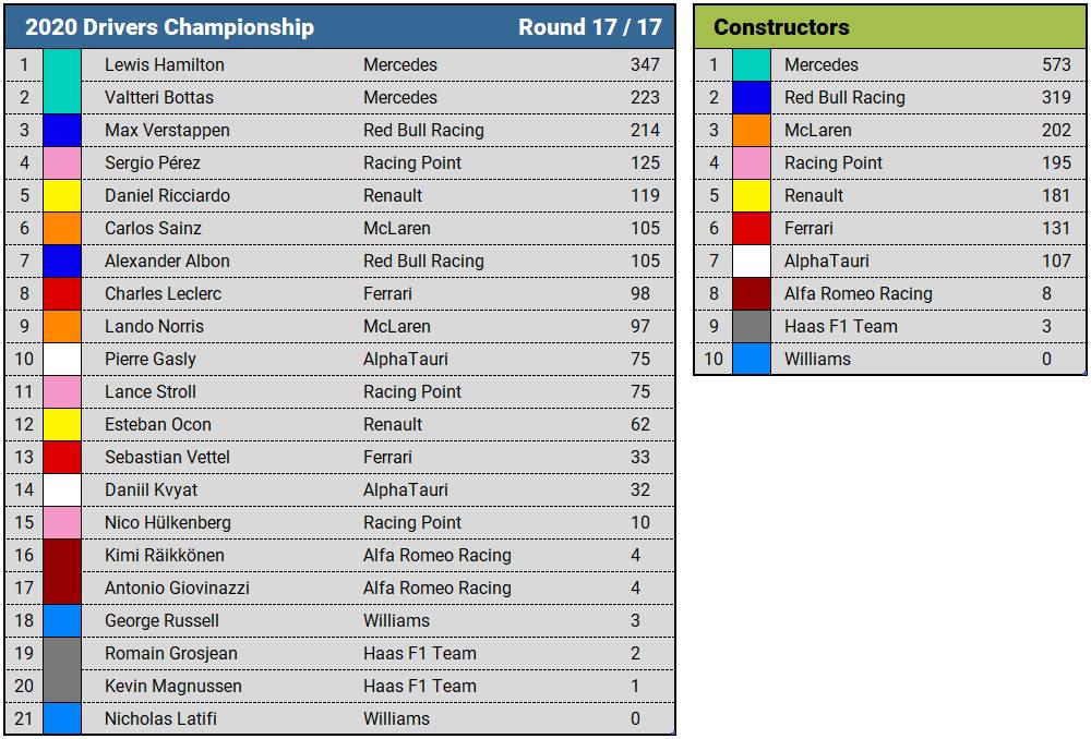 2020 Formula 1 final championship standings
