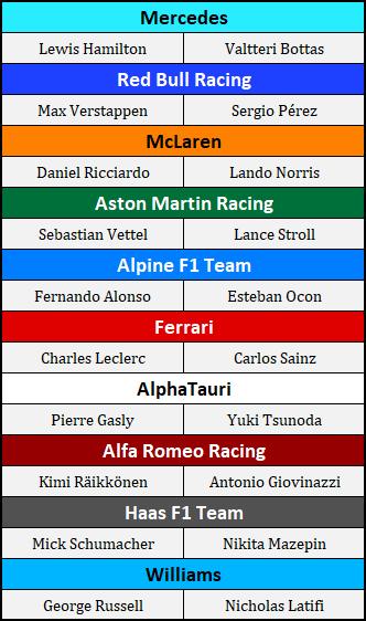 2021 F1 Driver Lineup