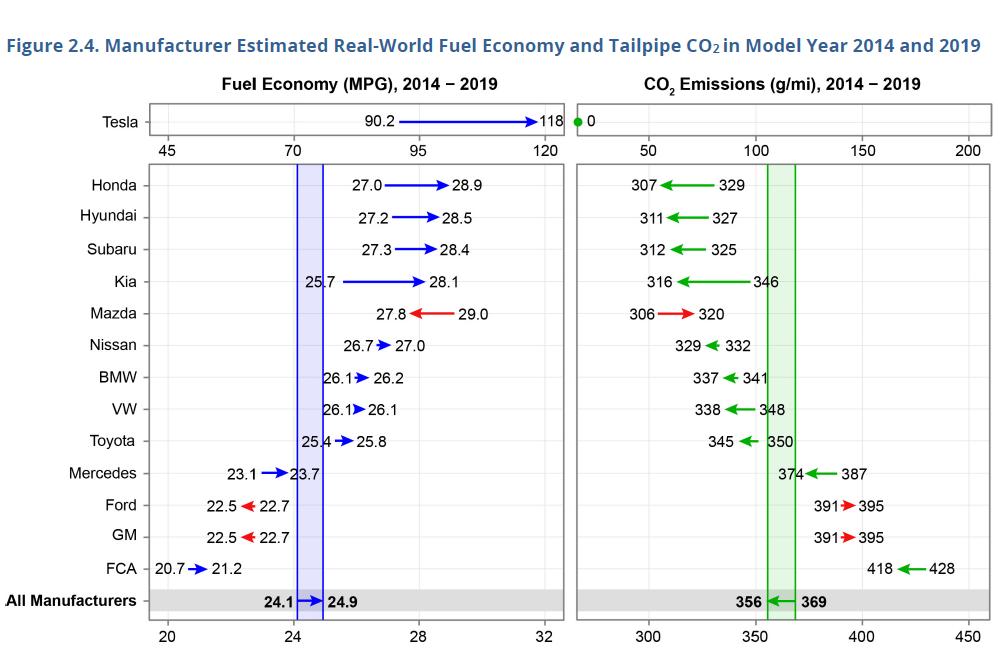 Average Fuel Economy and CO2 Emissions, 2014-2019