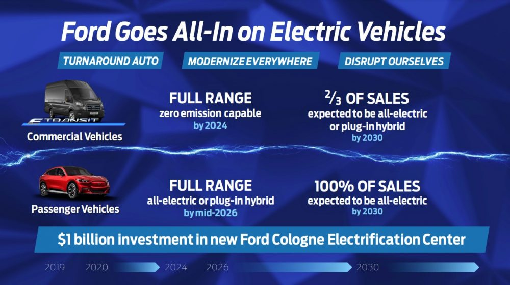 Ford Electric Vehicles in Europe 2030 infographic