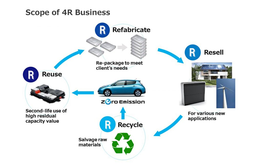Nissan 4R Recycling Program
