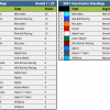 2021 Bahrain Grand Prix - Championship Standings