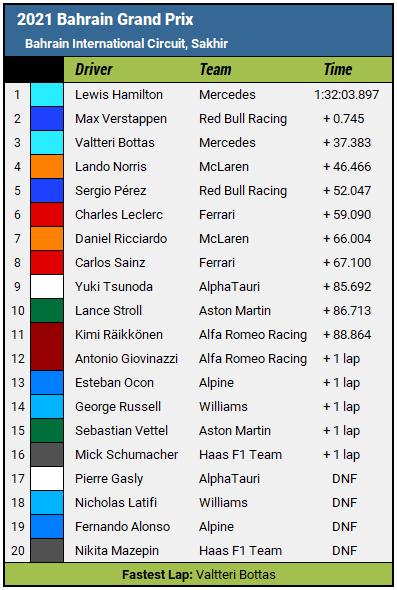 2021 Bahrain Grand Prix - Race Results