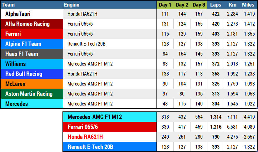 2021 F1 Pre-Season Recap - table of laps completed