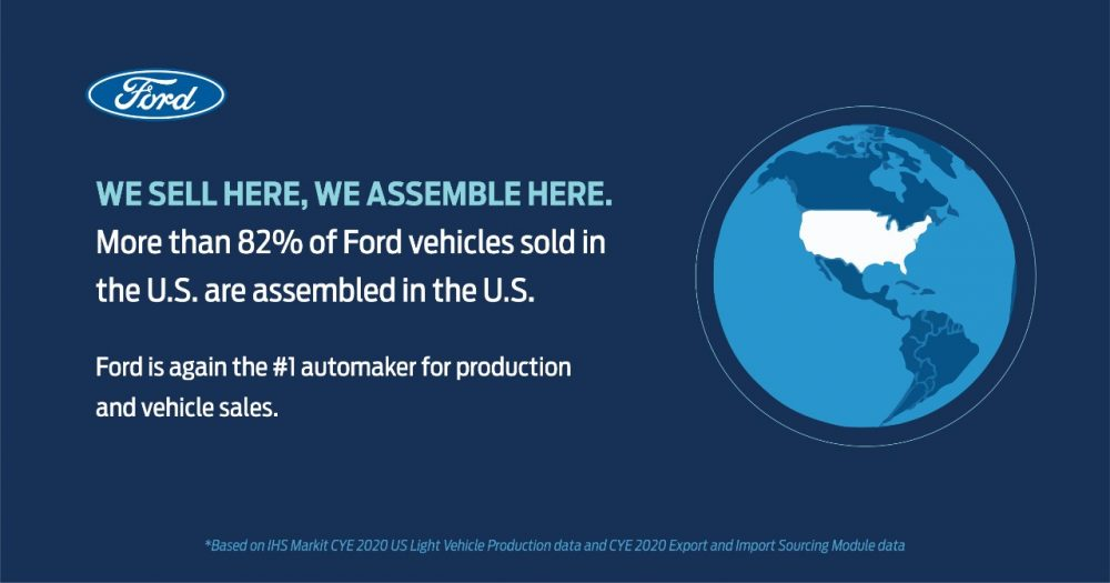 More than 82 percent of Ford vehicles sold in the U.S. are assembled in the U.S. Ford is again the No. 1 automaker for production and vehicle sales | Ford is America's Top Automaker for Hourly Employment