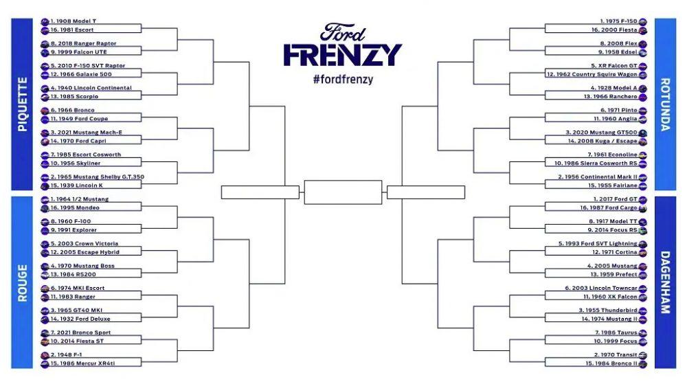 Ford Frenzy Bracket