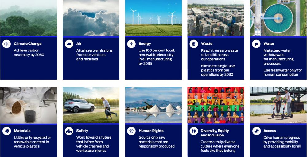 Ford's future sustainability aspirations listed in the Integrated Sustainability and Financial Report 2021 | Ford set two new greenhouse gas emissions targets in a new report