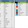 2021 Azerbaijan Grand Prix Championship Standings