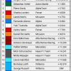 2021 Azerbaijan Grand Prix Results