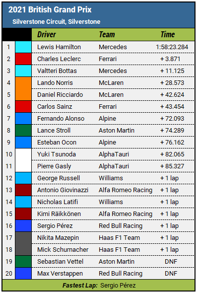 2021 British Grand Prix Results