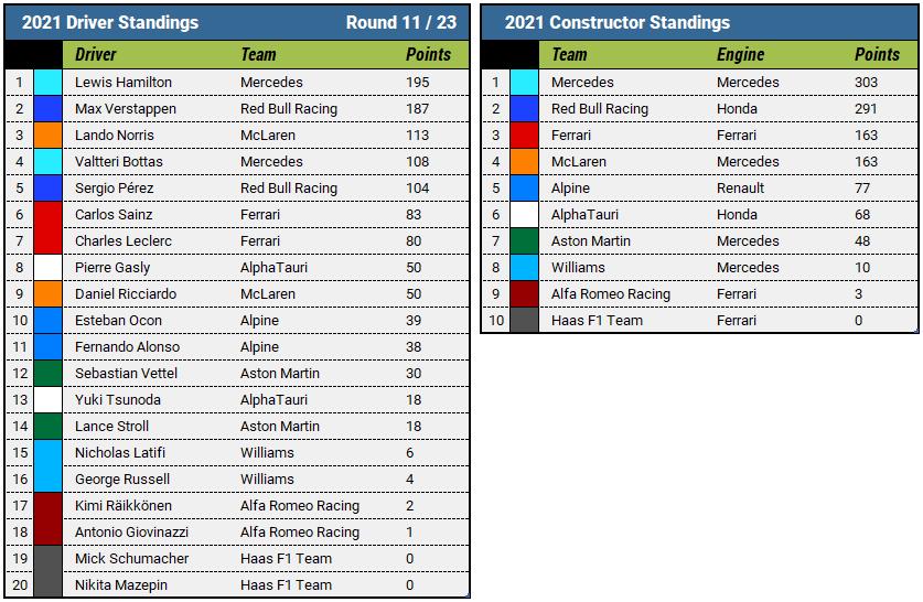 2021 Hungarian Grand Prix Championship Standings