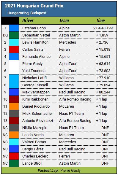 2021 Hungarian Grand Prix Results