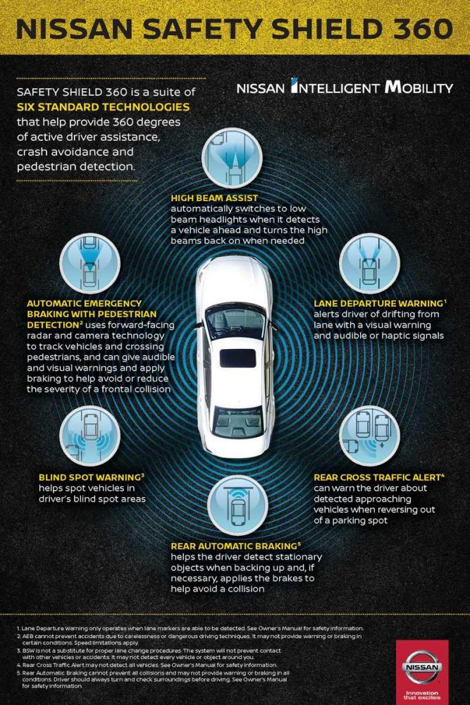 Nissan SafetyShield360 infographic showing each technology within the suite