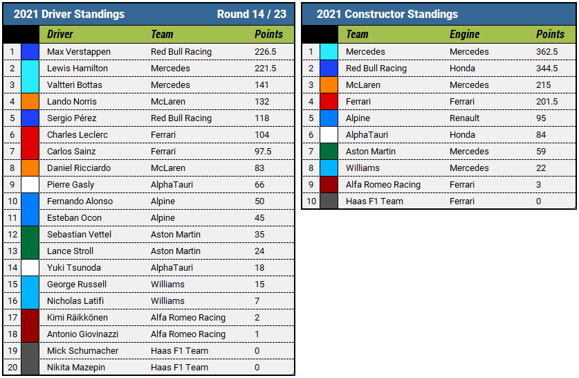 2021 Italian Grand Prix Championship Standings