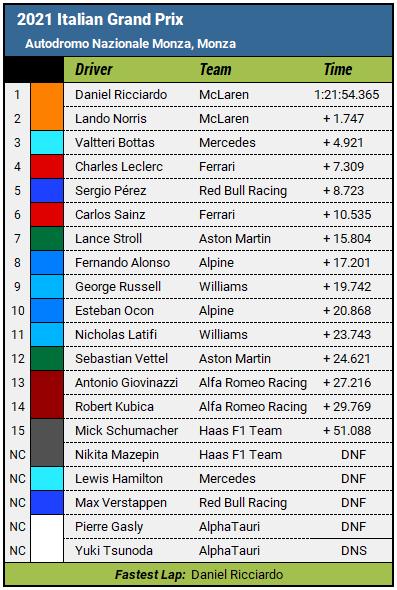 2021 Italian Grand Prix Results